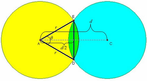 investigate the positions of points in intersecting circles Xyz ib sl math circles aim: the aim of this task is to investigate positions of points in intersecting circles introduction: the above diagram shows that distance r is the distance between any point, such as a, and the center of the circle, o, of the circle c1.